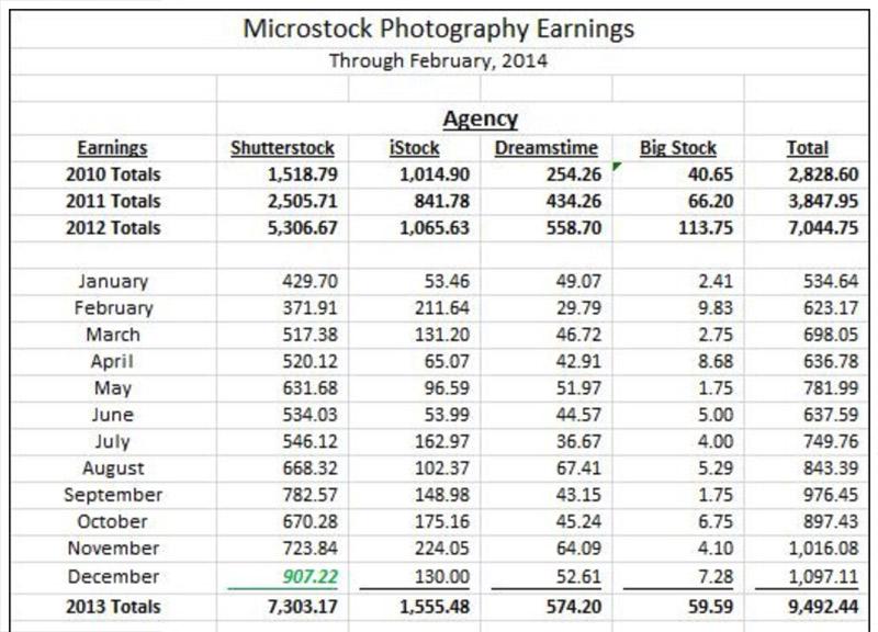 Сколько можно зарабатывать на микростоках на фотографии?