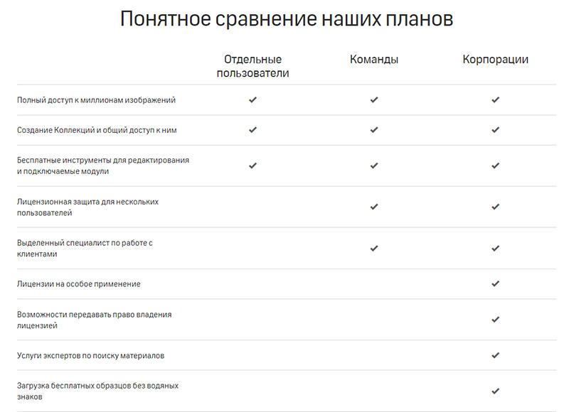 Как купить фотографии на Shutterstock. Инструкция. Сравнение планов подписок.