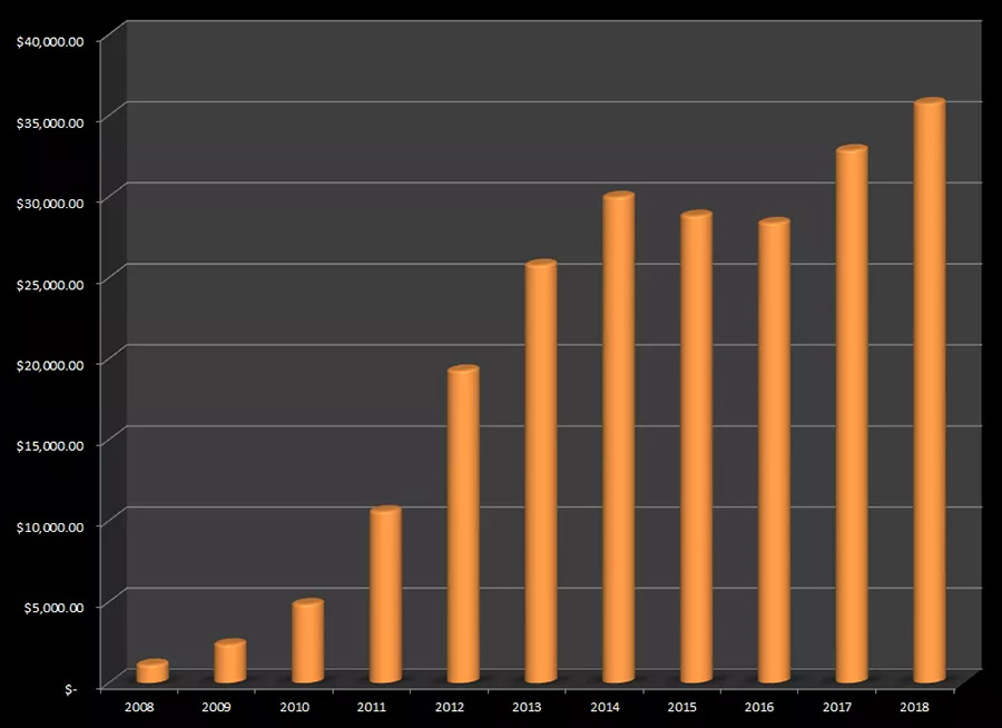 За 2018 год Стив Хип заработал на стоках 35 750$. Подробная статистика.