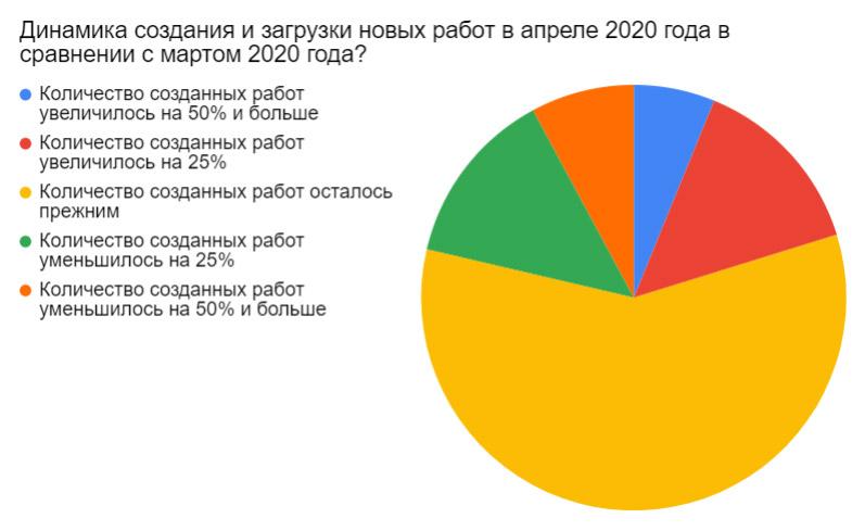 Результаты ежемесячного отраслевого опроса за апрель 2020. Динамика создания и загрузки новых работ в апреле 2020 года в сравнении с мартом 2020 года?