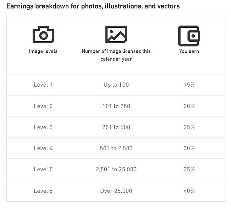 Shutterstock меняет структуру отчислений авторам. Фиксированные ставки уходят в прошлое.