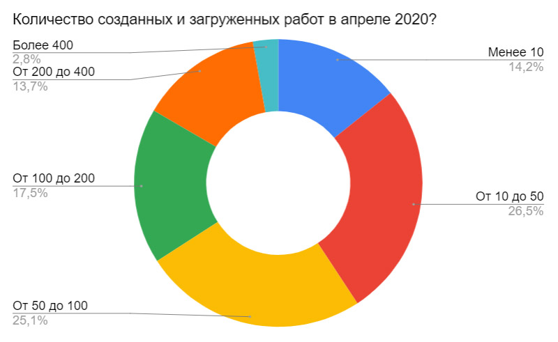 Результаты ежемесячного отраслевого опроса за апрель 2020. Количество созданных и загруженных работ в апреле 2020?