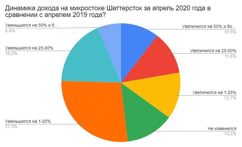 Результаты ежемесячного отраслевого опроса за апрель 2020. Динамика дохода на микростоке Шаттерсток за апрель 2020 года в сравнении с апрелем 2019 года?