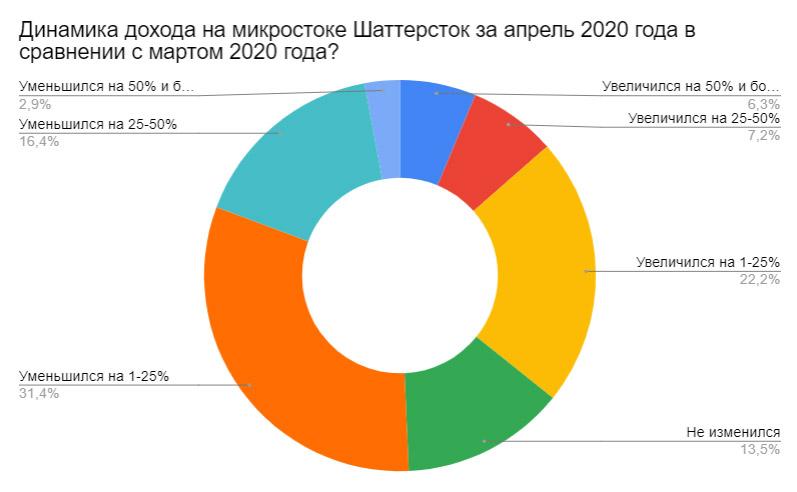 Результаты ежемесячного отраслевого опроса за апрель 2020. Динамика дохода на микростоке Шаттерсток за апрель 2020 года в сравнении с мартом 2020 года?