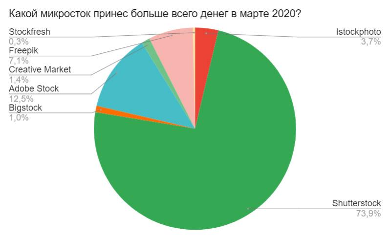 Результаты ежемесячного отраслевого опроса за апрель 2020. Какой микросток принес больше всего денег в марте 2020?