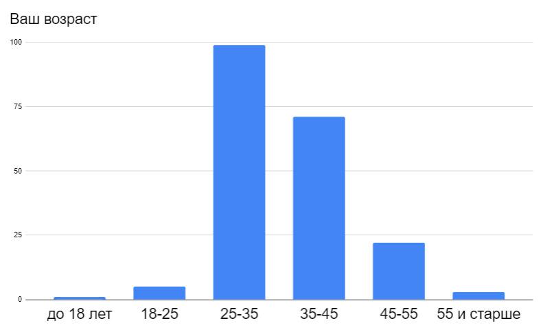 Результаты ежемесячного отраслевого опроса за апрель 2020. Ваш возраст?