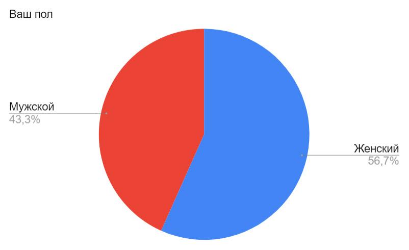 Результаты ежемесячного отраслевого опроса за апрель 2020. Ваш пол?