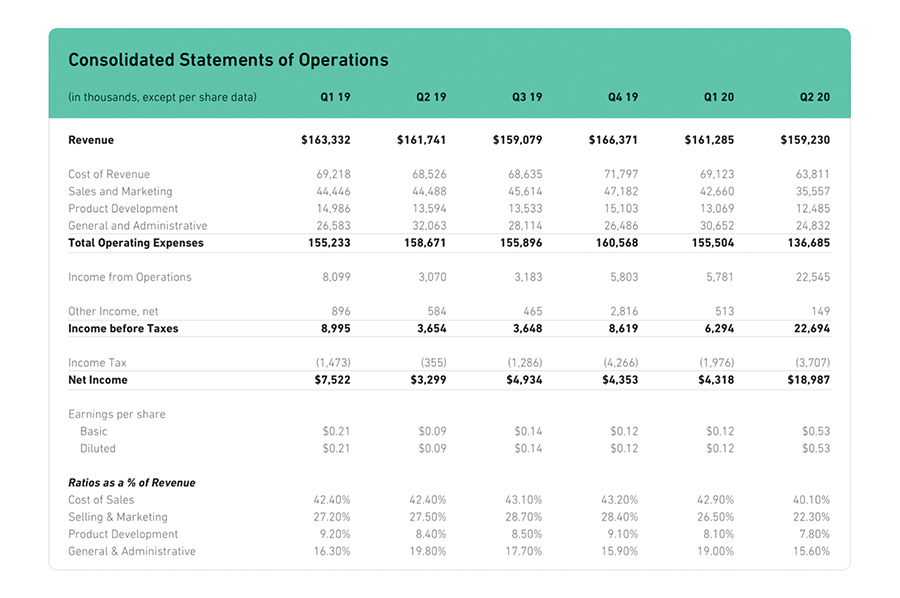 Финансовые результаты Shutterstock за второй квартал 2020 года.