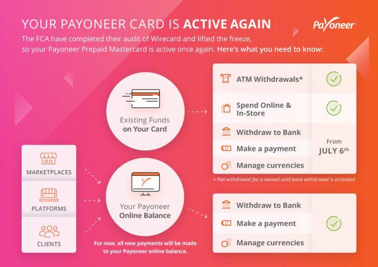 Управление Финансового Надзора Великобритании (FCA) сняло ограничения с карт Payoneer.