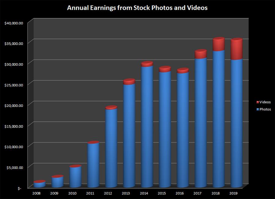 За 2019 год Стив Хип заработал на стоках 35 595$. Подробная статистика.