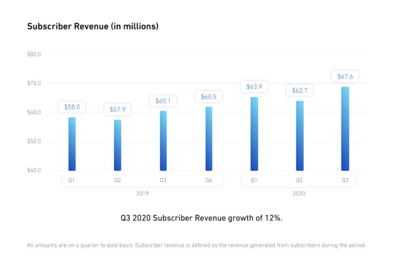Финансовые результаты Shutterstock за третий квартал 2020 года.