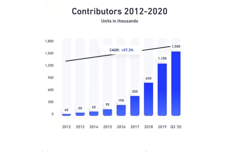 Количество авторов на микростоке Shutterstock.