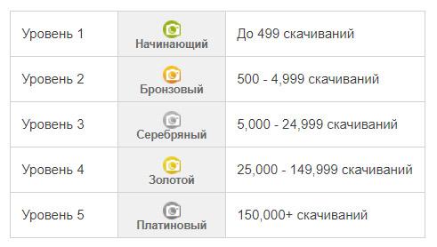 Система авторских вознаграждений на микростоке Depositphotos. Уровни авторов в зависимости от количества скачиваний.