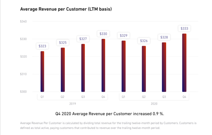 Финансовые результаты Shutterstock за четвертый квартал 2020 года.